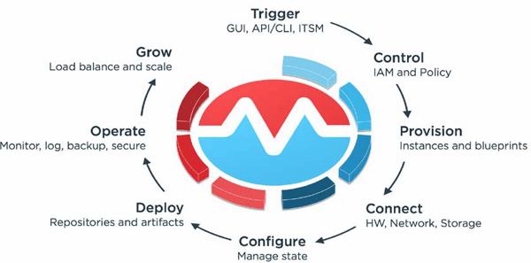 morpheus server build process