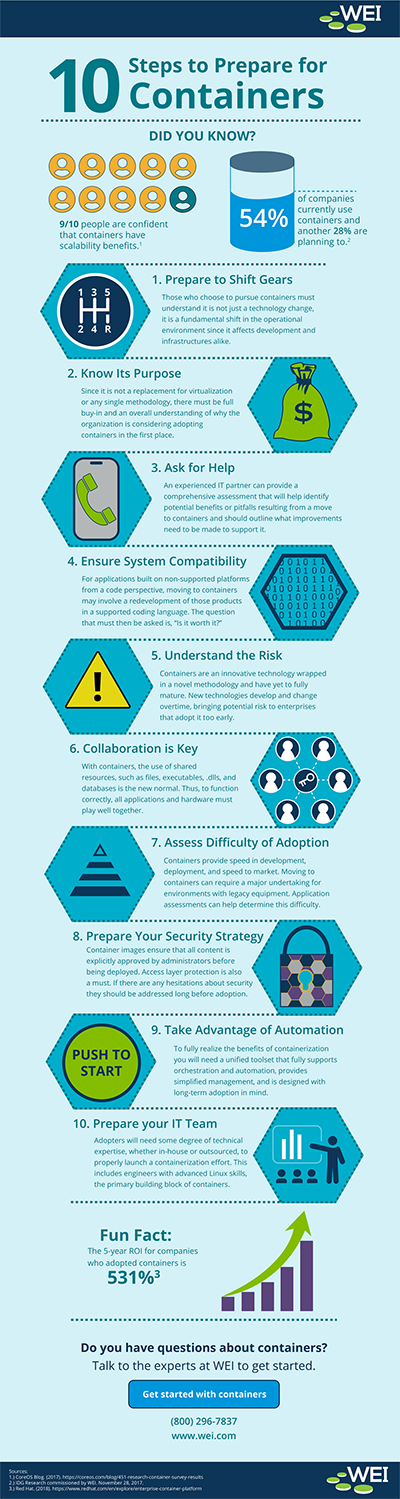 Infographic - 10 Steps for Preparing for Containers